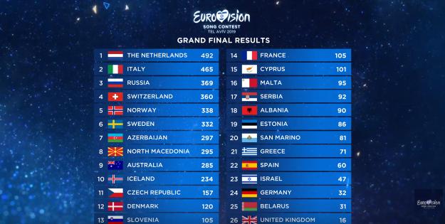как проголосовали страны на евровидении 2019