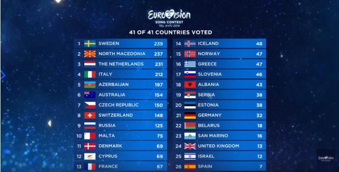 таблица результатов голосования евровидения 2019