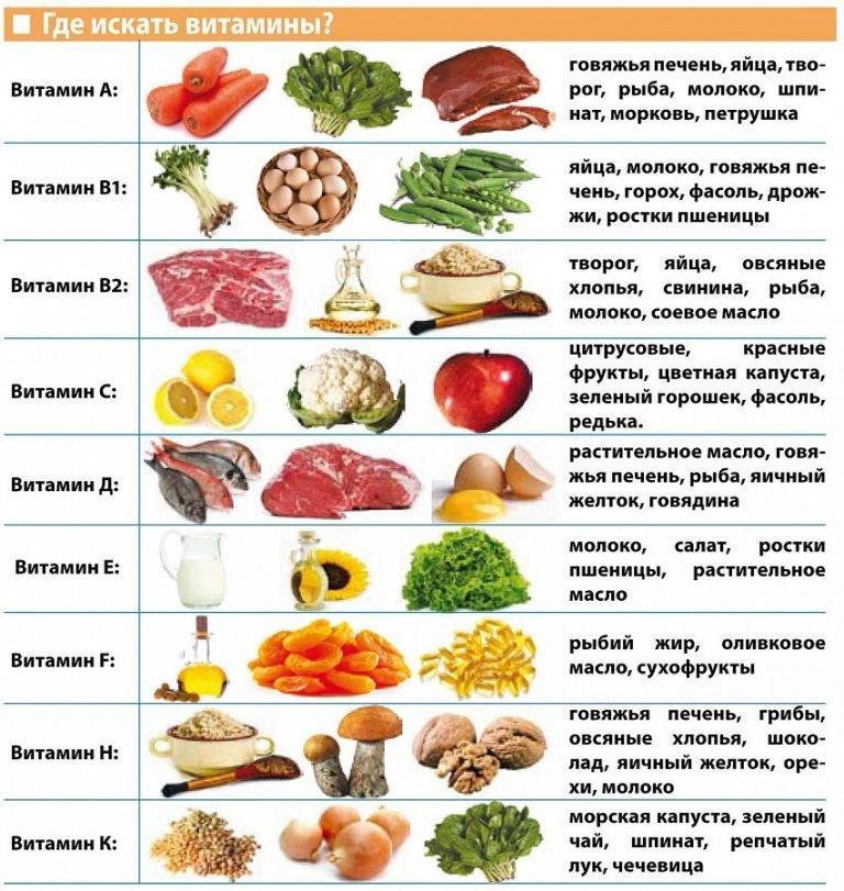 витамин е википедия